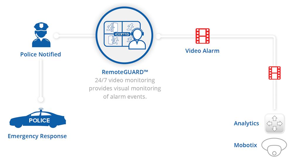 mobotix-remoteguard-diagram